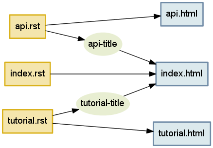 Figure 4.2 - Being prepared to rebuild `index.html` whenever any title that it mentions gets changed.