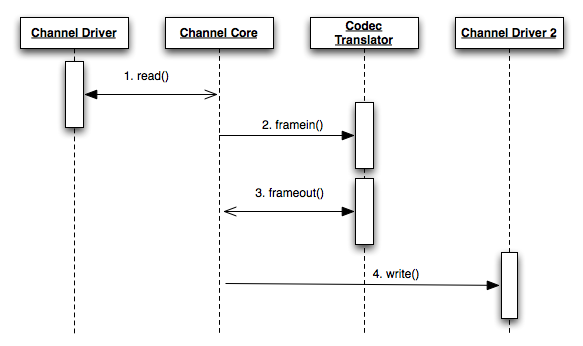 [Sequence Diagram for Audio Frame Processing During a Bridge]