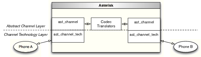 [Block Diagram of a Bridged Call in a Generic Bridge]