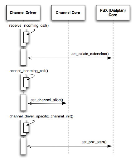 [Call Setup Sequence Diagram]