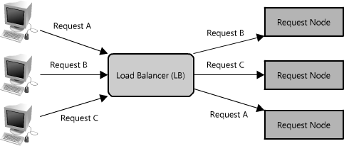 Awesome Load Balancers