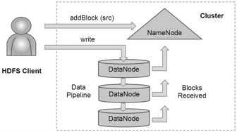 The Architecture of Open Source Applications: The Hadoop ...