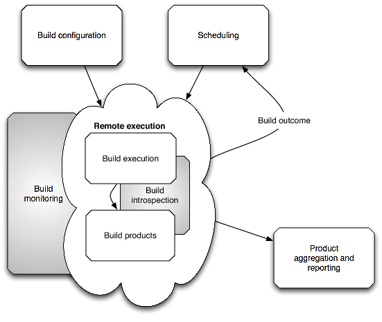 The architecture of open source applications continuous integration internals of a continuous integration system ccuart Gallery