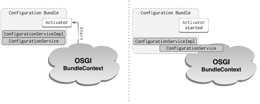 [OSGi Bundle Activation]