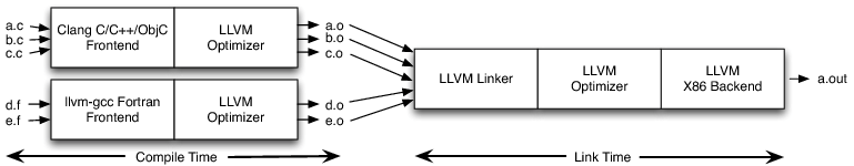 Figure 11.6: Link-Time Optimization