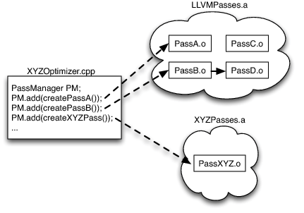 11.4 Hypothetical XYZ System using LLVM