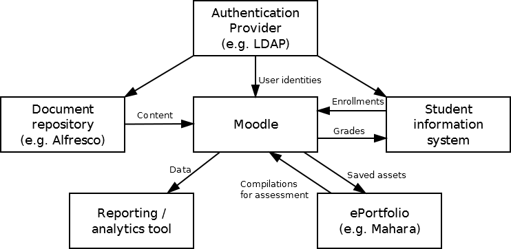 The architecture of open source applications volume 2 moodle figure 132 typical university systems architecture malvernweather Choice Image