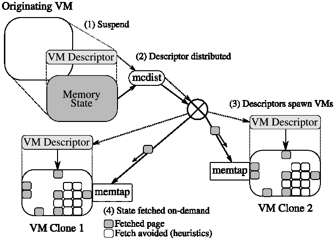 [SnowFlock VM Replication Architecture]