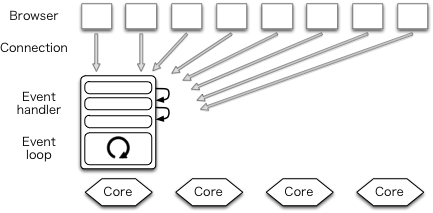 The Performance of Open Source Software   Warp
