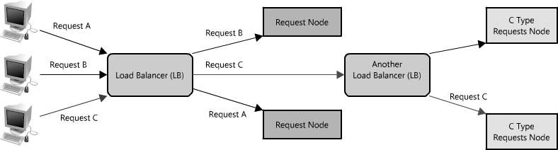 the architecture of open source applications volume 2 scalable