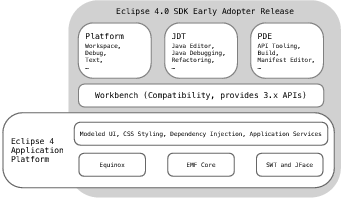 The Architecture of Open Source Applications: Eclipse