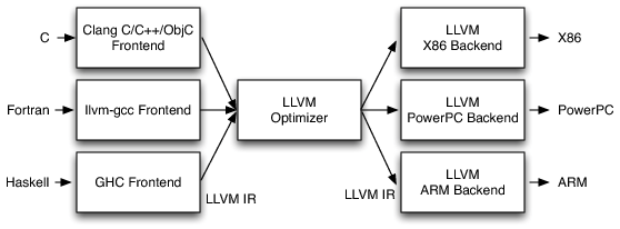 11.3 LLVM's Implementation of the Three-Phase Design