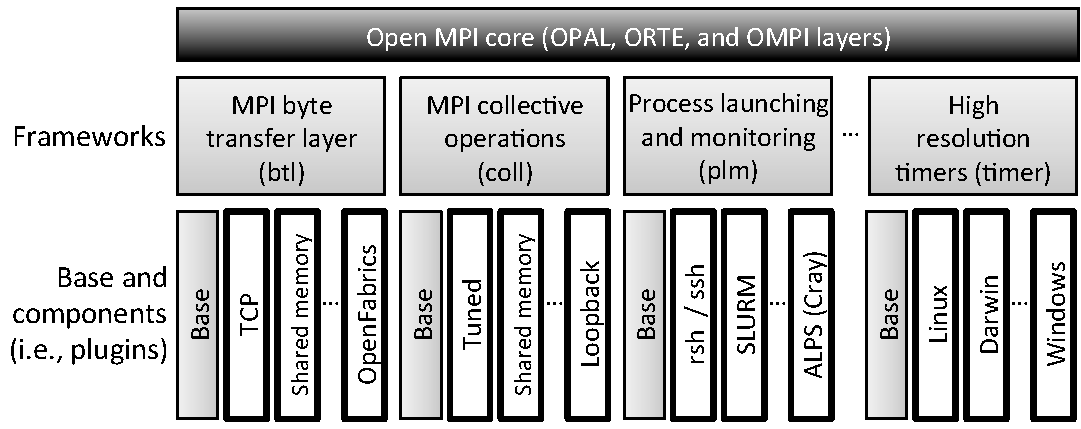 The Architecture of Open Source Applications (Volume 2