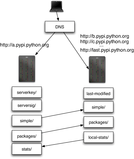 The Architecture of Open Source Applications: Python Packaging
