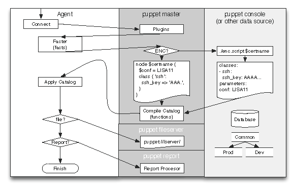 The Architecture of Open Source Applications (Volume 2): Puppet