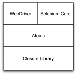 The Architecture of Open Source Applications: Selenium WebDriver