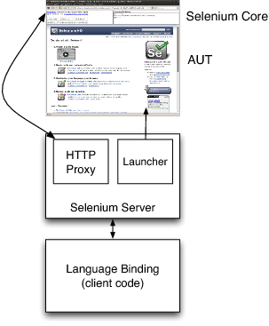 [Outline of Selenium RC's Architecture]