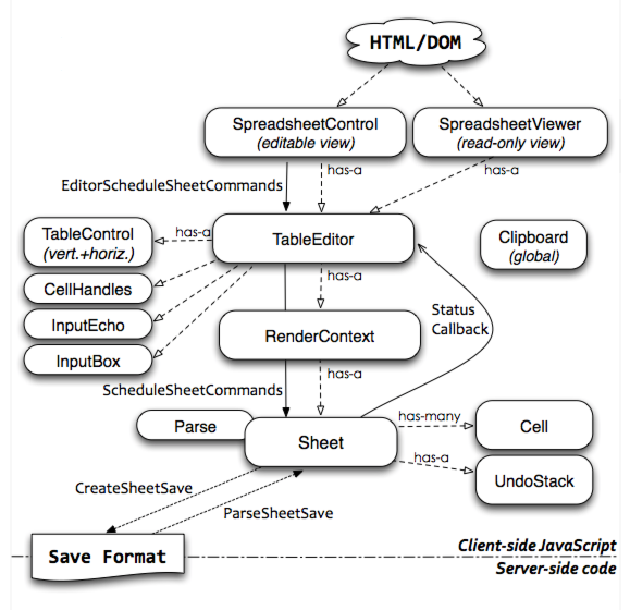 The architecture of open source applications socialcalc socialcalc class diagram ccuart Image collections