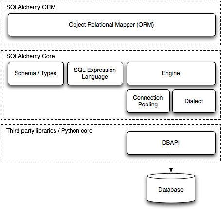 The Architecture of Open Source Applications (Volume 2): SQLAlchemy